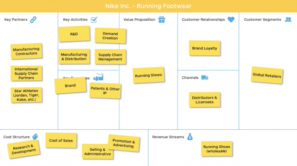 Celine-Gainsburg-Rey-Business Model Canvas - Nike